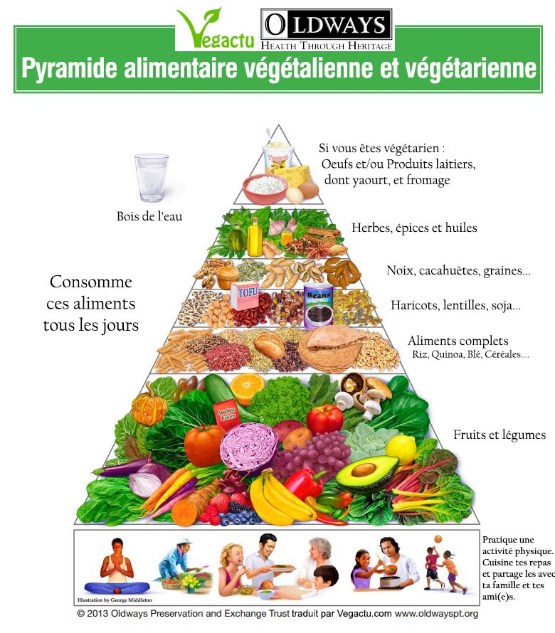 Pyramide alimentaire végétarienne